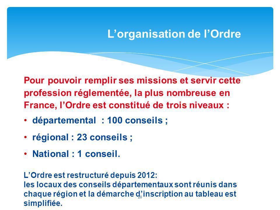 Pour pouvoir remplir ses missions et servir cette profession réglementée, la plus nombreuse en France, lOrdre est constitué de trois niveaux : départe