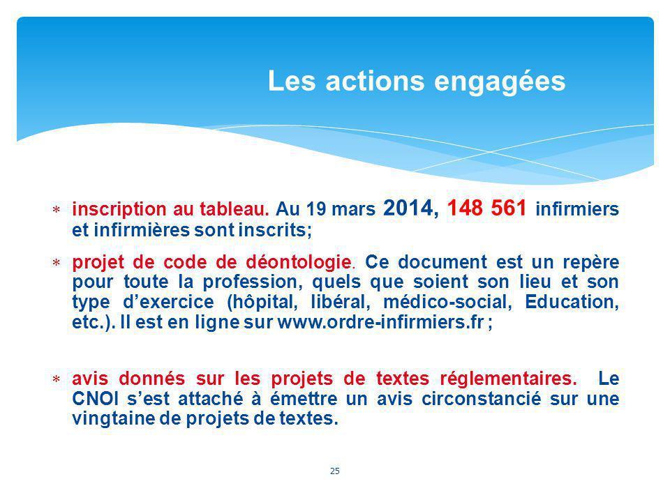 inscription au tableau. Au 19 mars 2014, 148 561 infirmiers et infirmières sont inscrits; projet de code de déontologie. Ce document est un repère pou
