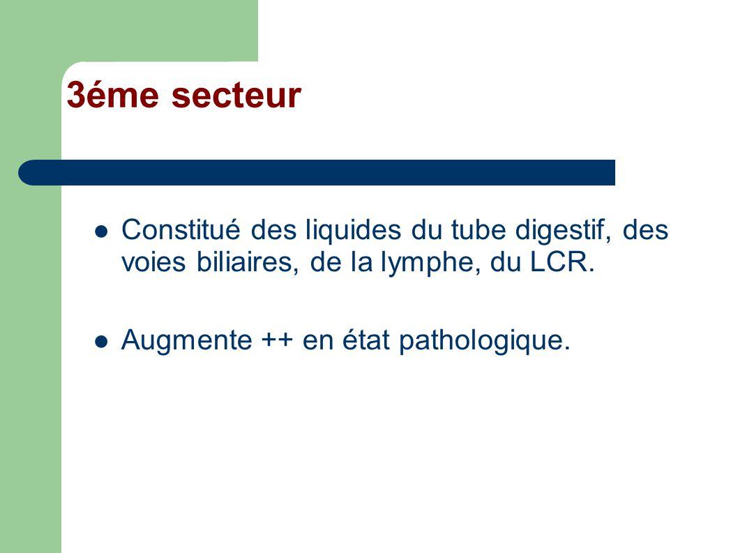 3éme secteur Constitué des liquides du tube digestif, des voies biliaires, de la lymphe, du LCR.