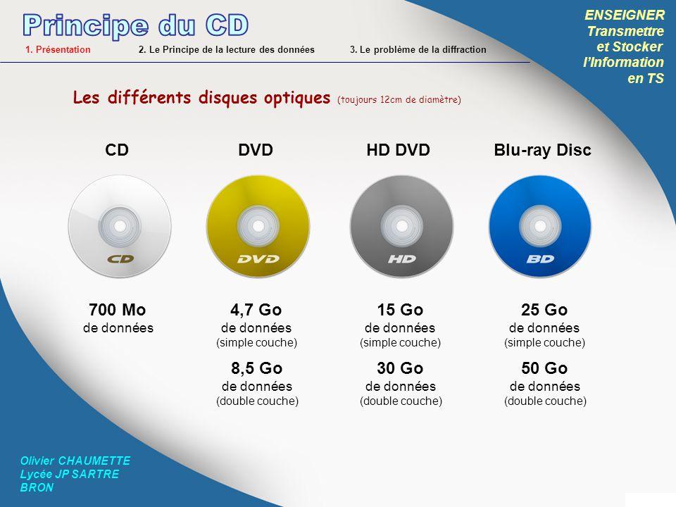 ENSEIGNER Transmettre et Stocker lInformation en TS Olivier CHAUMETTE Lycée JP SARTRE BRON Les disques optiques enregistrables (1 fois) CD-R DVD-R DVD+R Les disques optiques ré-enregistrables (au moins 1000 fois) HD DVD-RBD-R CD-RW DVD-RW DVD+RW HD DVD-RWBD-RE 1.
