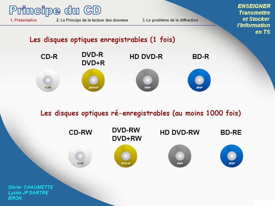 ENSEIGNER Transmettre et Stocker lInformation en TS Olivier CHAUMETTE Lycée JP SARTRE BRON 2.