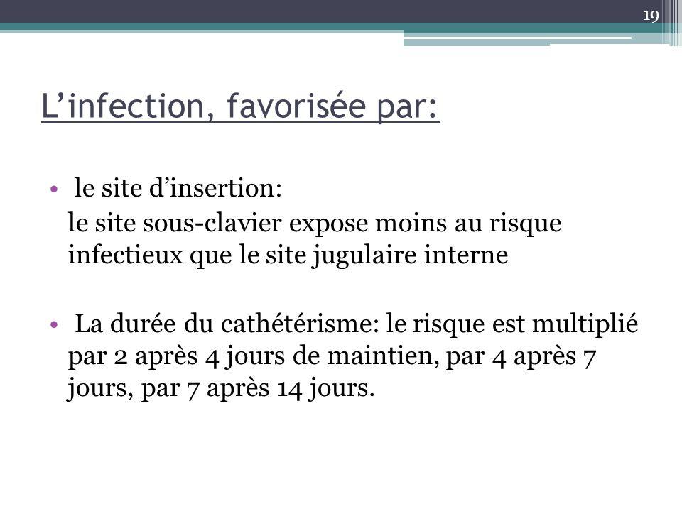 19 Linfection, favorisée par: le site dinsertion: le site sous-clavier expose moins au risque infectieux que le site jugulaire interne La durée du cat