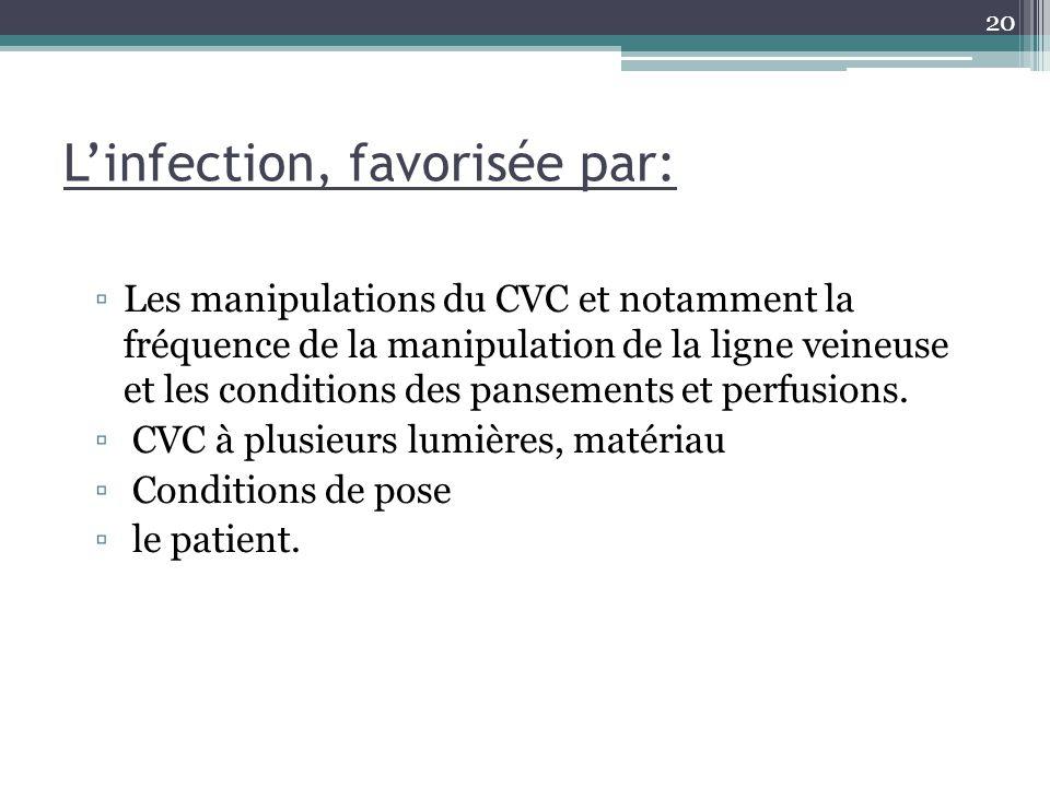 20 Linfection, favorisée par: Les manipulations du CVC et notamment la fréquence de la manipulation de la ligne veineuse et les conditions des panseme