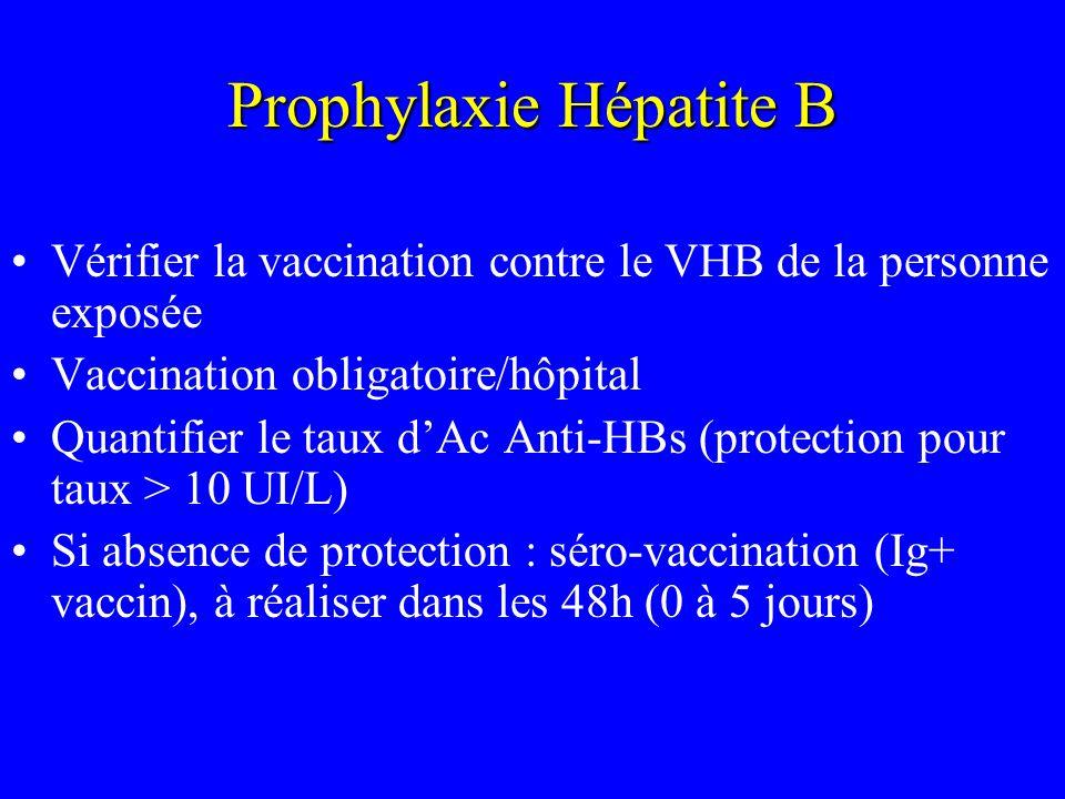 Prophylaxie Hépatite B Vérifier la vaccination contre le VHB de la personne exposée Vaccination obligatoire/hôpital Quantifier le taux dAc Anti-HBs (p