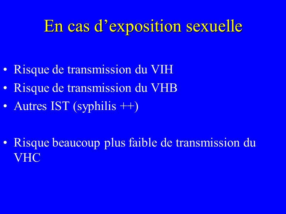 En cas dexposition sexuelle Risque de transmission du VIH Risque de transmission du VHB Autres IST (syphilis ++) Risque beaucoup plus faible de transm
