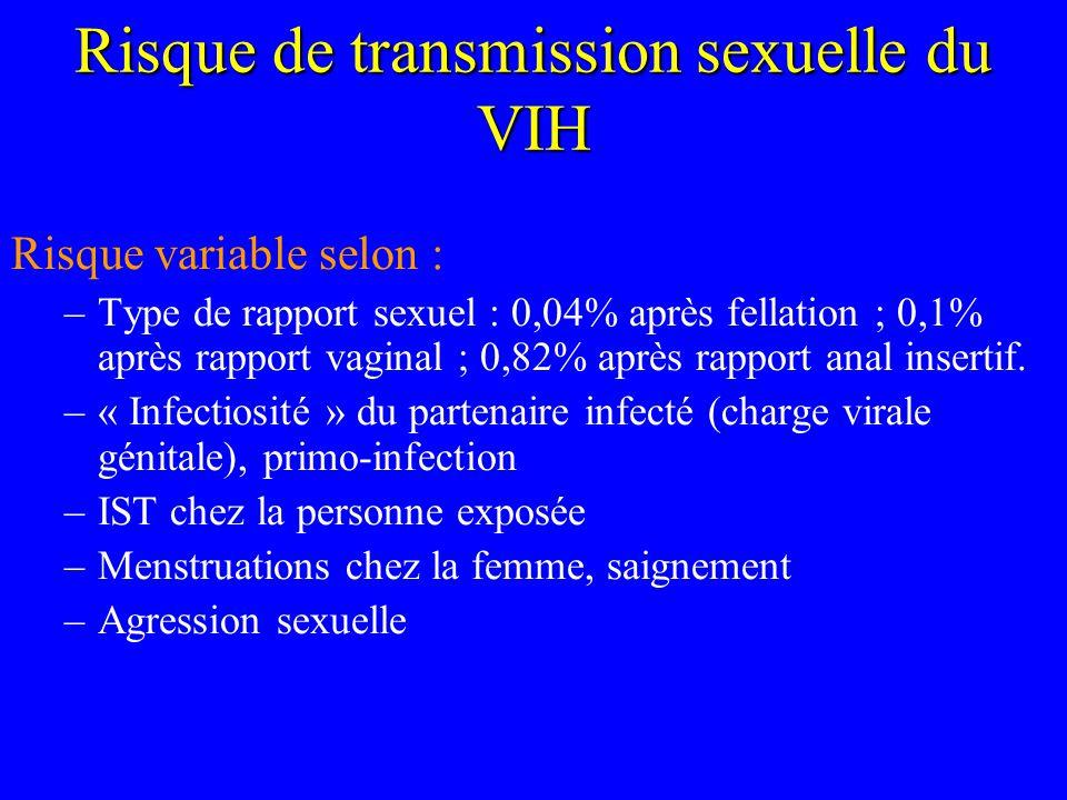 Risque de transmission sexuelle du VIH Risque variable selon : –Type de rapport sexuel : 0,04% après fellation ; 0,1% après rapport vaginal ; 0,82% ap