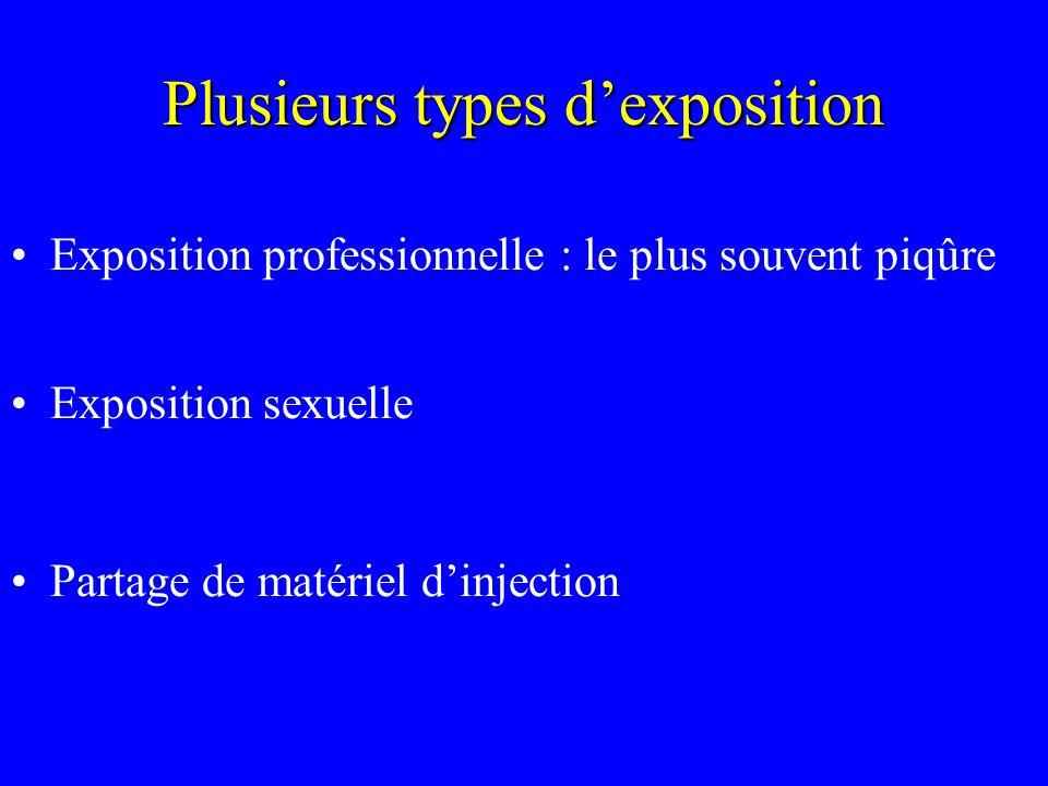 Plusieurs types dexposition Exposition professionnelle : le plus souvent piqûre Exposition sexuelle Partage de matériel dinjection