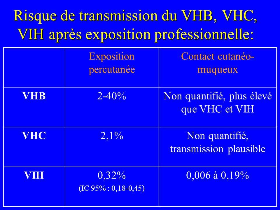 Prophylaxie Hépatite B Vérifier la vaccination contre le VHB de la personne exposée Vaccination obligatoire/hôpital Quantifier le taux dAc Anti-HBs (protection pour taux > 10 UI/L) Si absence de protection : séro-vaccination (Ig+ vaccin), à réaliser dans les 48h (0 à 5 jours)