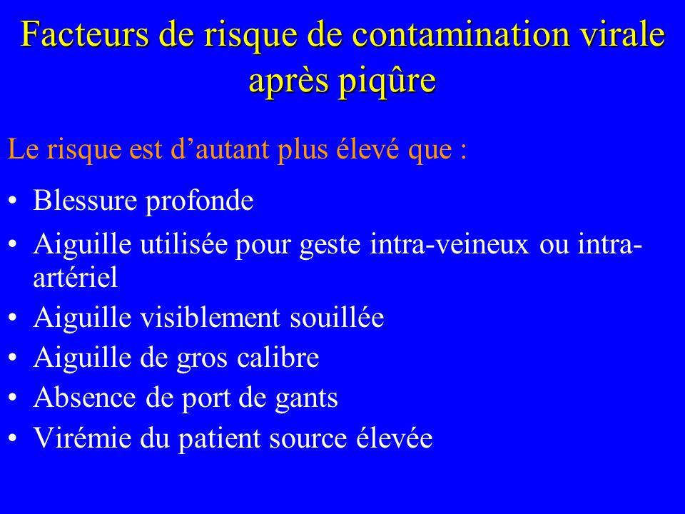 Facteurs de risque de contamination virale après piqûre Le risque est dautant plus élevé que : Blessure profonde Aiguille utilisée pour geste intra-ve