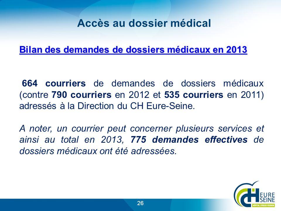 26 Bilan des demandes de dossiers médicaux en 2013 664 courriers de demandes de dossiers médicaux (contre 790 courriers en 2012 et 535 courriers en 2011) adressés à la Direction du CH Eure-Seine.