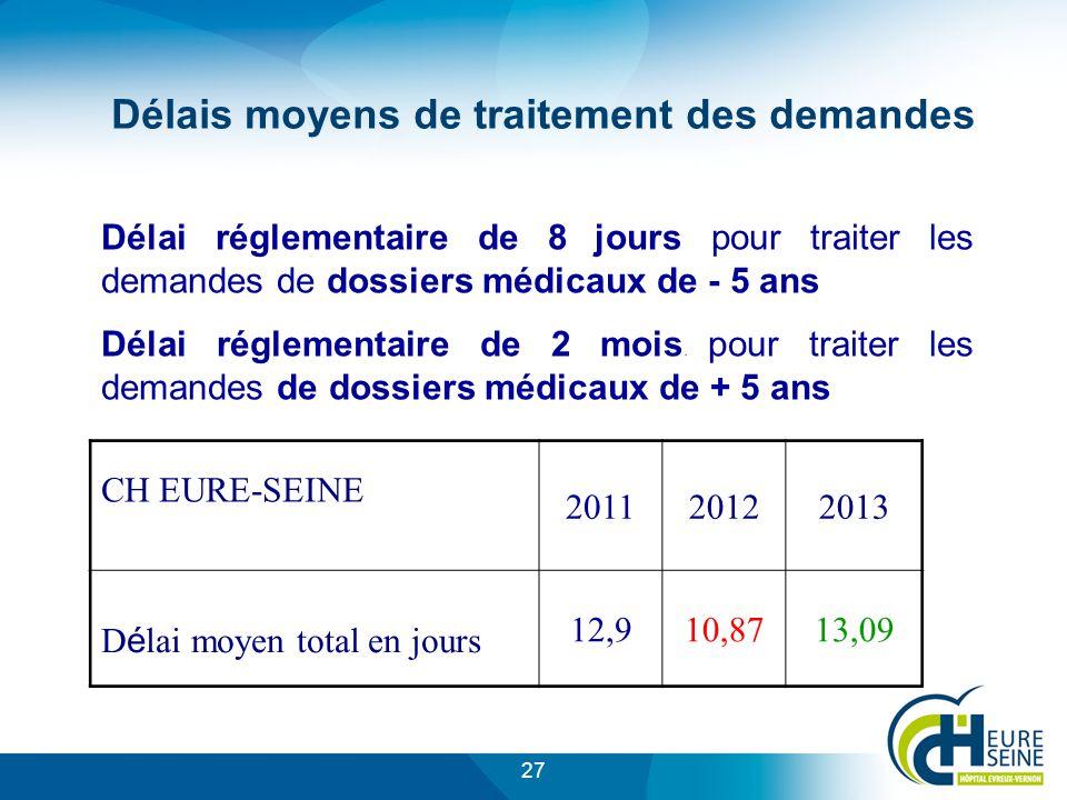 27 Délais moyens de traitement des demandes Délai réglementaire de 8 jours pour traiter les demandes de dossiers médicaux de - 5 ans Délai réglementaire de 2 mois.