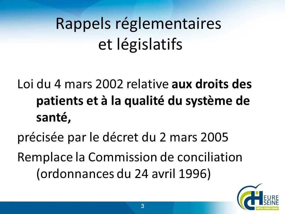 3 Rappels réglementaires et législatifs Loi du 4 mars 2002 relative aux droits des patients et à la qualité du système de santé, précisée par le décret du 2 mars 2005 Remplace la Commission de conciliation (ordonnances du 24 avril 1996)
