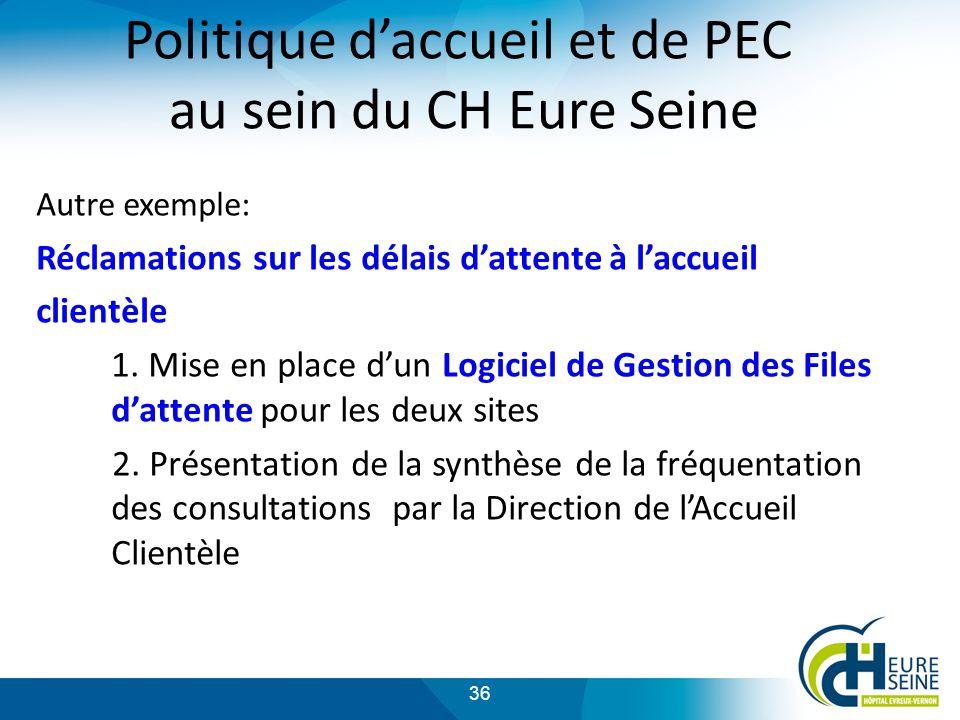 36 Politique daccueil et de PEC au sein du CH Eure Seine Autre exemple: Réclamations sur les délais dattente à laccueil clientèle 1.