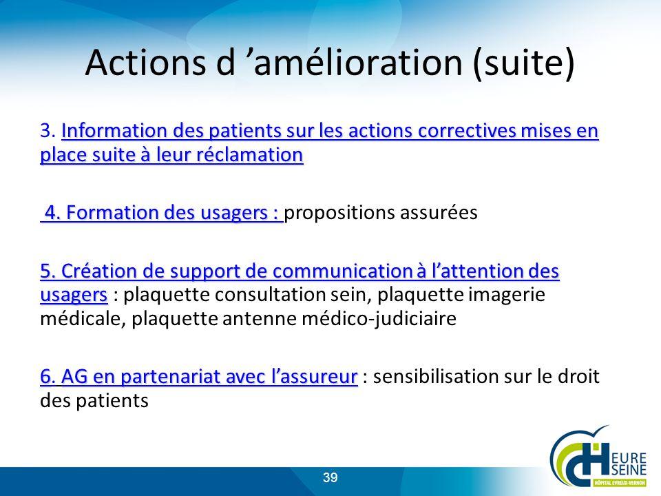 39 Actions d amélioration (suite) Information des patients sur les actions correctives mises en place suite à leur réclamation 3.