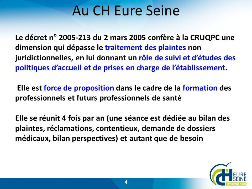 4 Au CH Eure Seine Le décret n° 2005-213 du 2 mars 2005 confère à la CRUQPC une dimension qui dépasse le traitement des plaintes non juridictionnelles, en lui donnant un rôle de suivi et détudes des politiques daccueil et de prises en charge de létablissement.