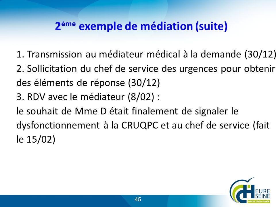 45 2 ème exemple de médiation (suite) 1.Transmission au médiateur médical à la demande (30/12) 2.