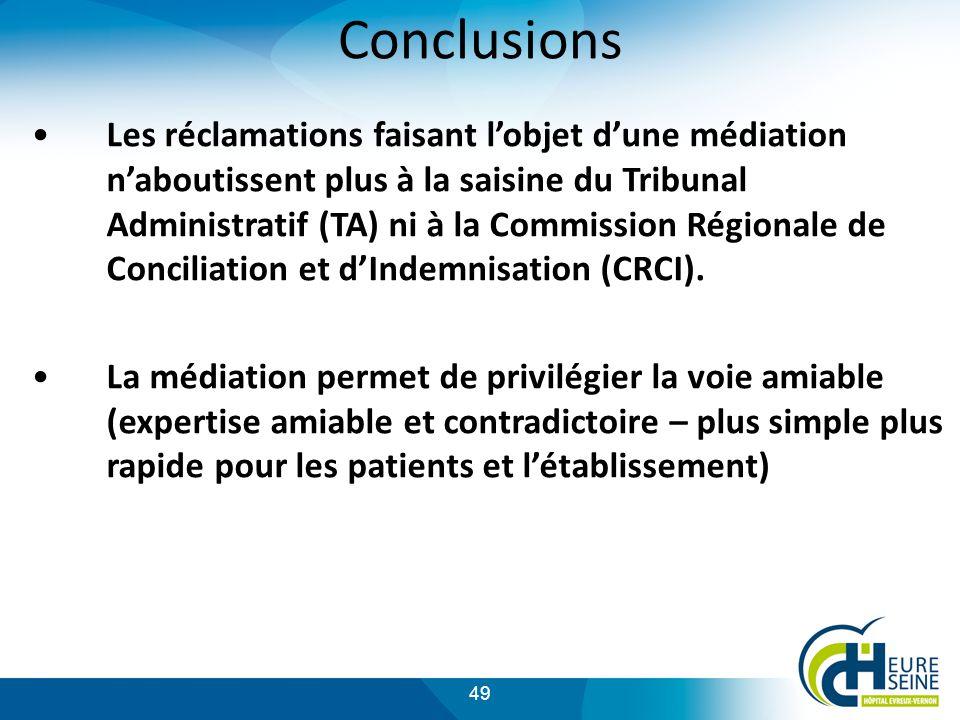 49 Conclusions Les réclamations faisant lobjet dune médiation naboutissent plus à la saisine du Tribunal Administratif (TA) ni à la Commission Régionale de Conciliation et dIndemnisation (CRCI).