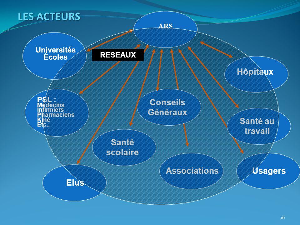 16 LES ACTEURS PSL : Médecins Infirmiers Pharmaciens Kiné Etc..