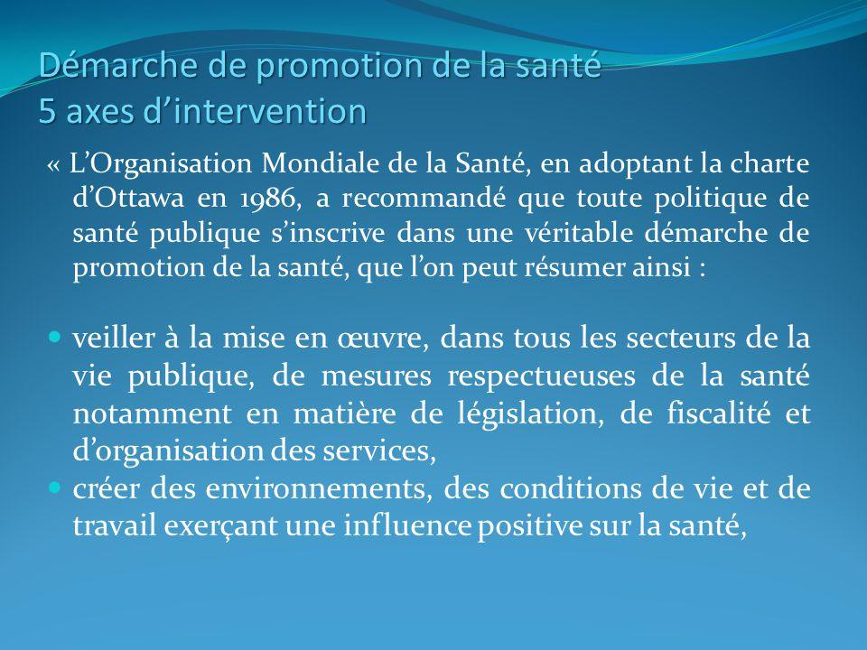 Démarche de promotion de la santé 5 axes dintervention « LOrganisation Mondiale de la Santé, en adoptant la charte dOttawa en 1986, a recommandé que toute politique de santé publique sinscrive dans une véritable démarche de promotion de la santé, que lon peut résumer ainsi : veiller à la mise en œuvre, dans tous les secteurs de la vie publique, de mesures respectueuses de la santé notamment en matière de législation, de fiscalité et dorganisation des services, créer des environnements, des conditions de vie et de travail exerçant une influence positive sur la santé,