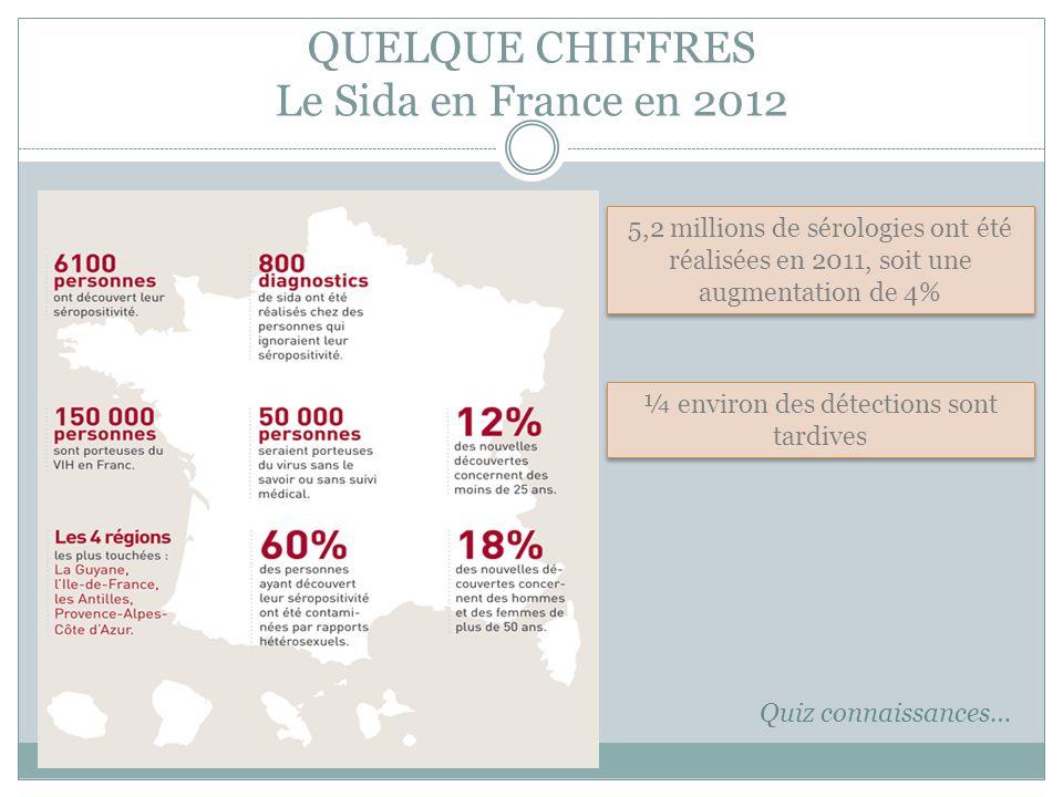 QUELQUE CHIFFRES Le Sida en France en 2012 5,2 millions de sérologies ont été réalisées en 2011, soit une augmentation de 4% ¼ environ des détections