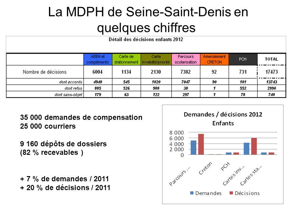 La MDPH de Seine-Saint-Denis en quelques chiffres 35 000 demandes de compensation 25 000 courriers 9 160 dépôts de dossiers (82 % recevables ) + 7 % d