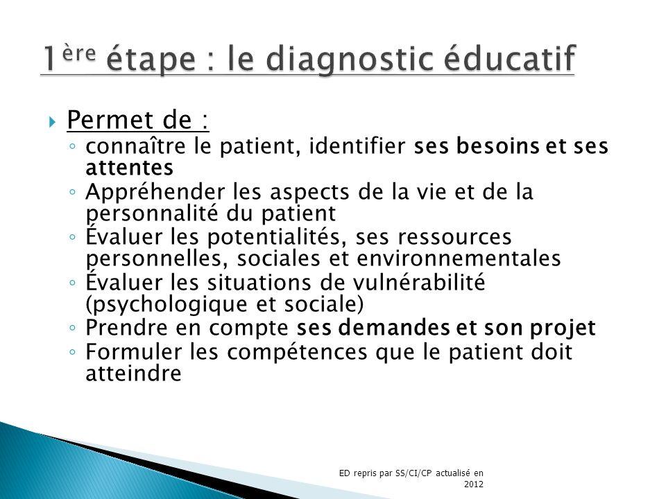 Permet de : connaître le patient, identifier ses besoins et ses attentes Appréhender les aspects de la vie et de la personnalité du patient Évaluer le