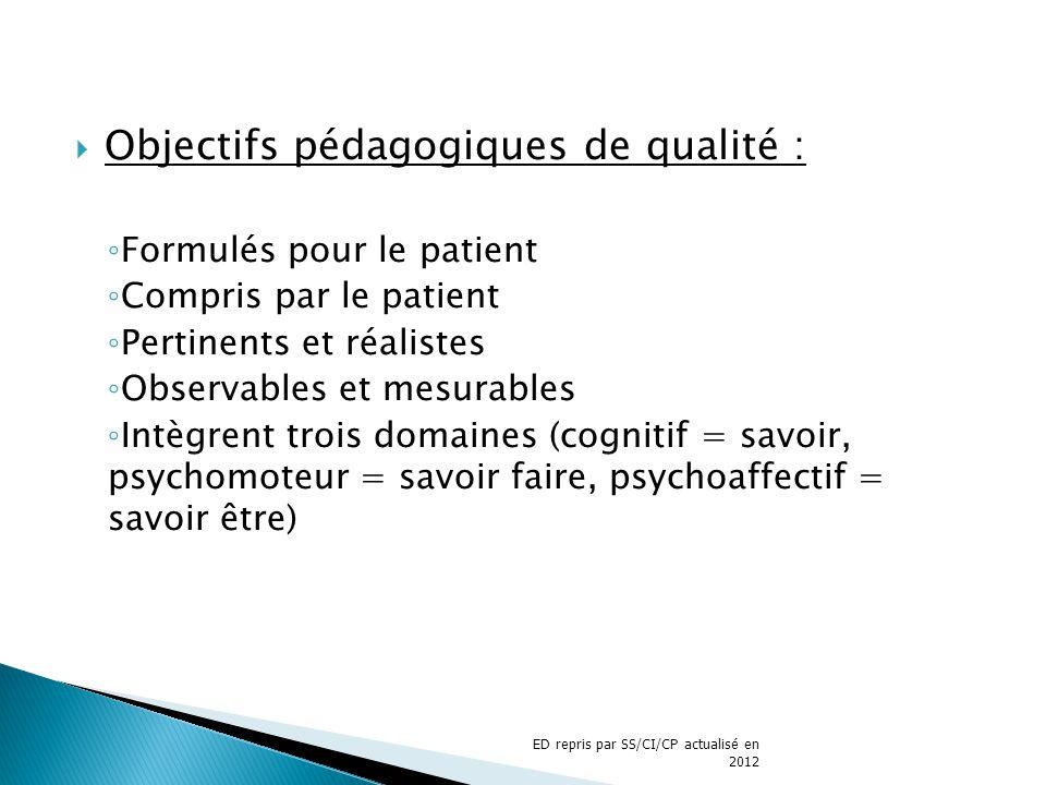 Objectifs pédagogiques de qualité : Formulés pour le patient Compris par le patient Pertinents et réalistes Observables et mesurables Intègrent trois