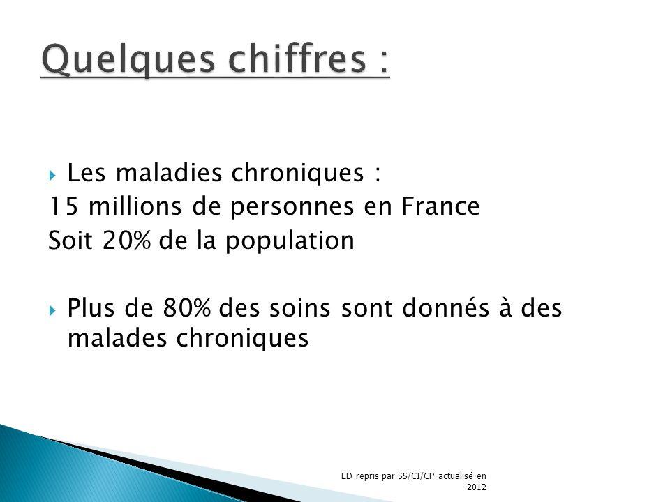 Les maladies chroniques : 15 millions de personnes en France Soit 20% de la population Plus de 80% des soins sont donnés à des malades chroniques ED r
