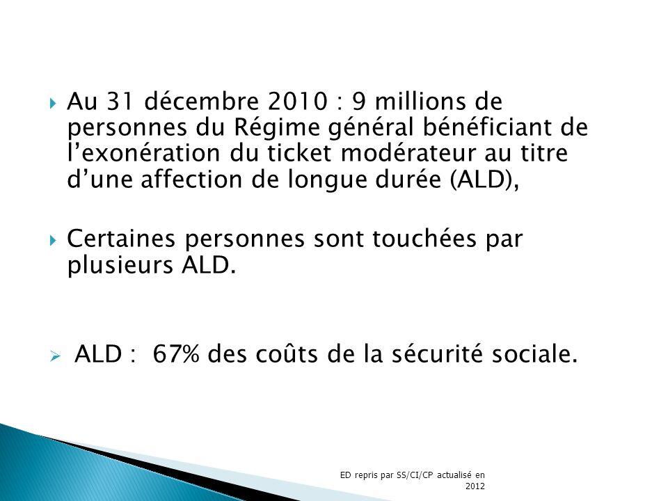Au 31 décembre 2010 : 9 millions de personnes du Régime général bénéficiant de lexonération du ticket modérateur au titre dune affection de longue dur