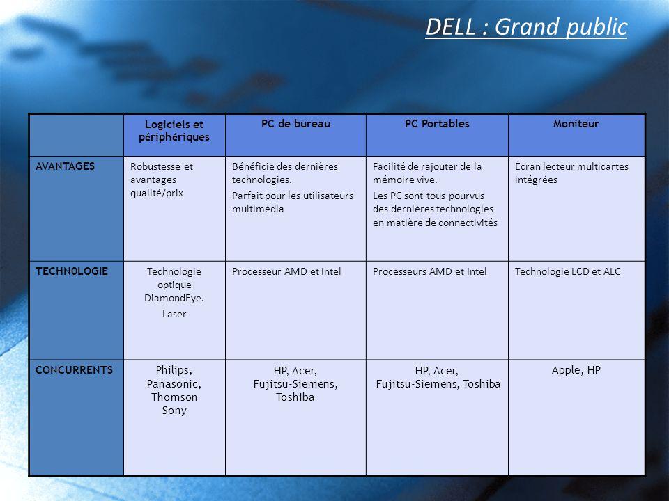 DELL : Grand public Logiciels et p é riph é riques PC de bureauPC PortablesMoniteur AVANTAGES Robustesse et avantages qualité/prix Bénéficie des derni