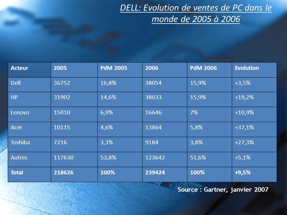 DELL: Evolution de ventes de PC dans le monde de 2005 à 2006 Acteur2005PdM 20052006PdM 2006Evolution Dell3675216,8%3805415,9%+3,5% HP3190214,6%3803315,9%+19,2% Lenovo150106,9%166467%+10,9% Acer101154,6%138645,8%+37,1% Toshiba72163,3%91843,8%+27,3% Autres11763053,8%12364251,6%+5,1% Total218626100%239424100%+9,5% Source : Gartner, janvier 2007