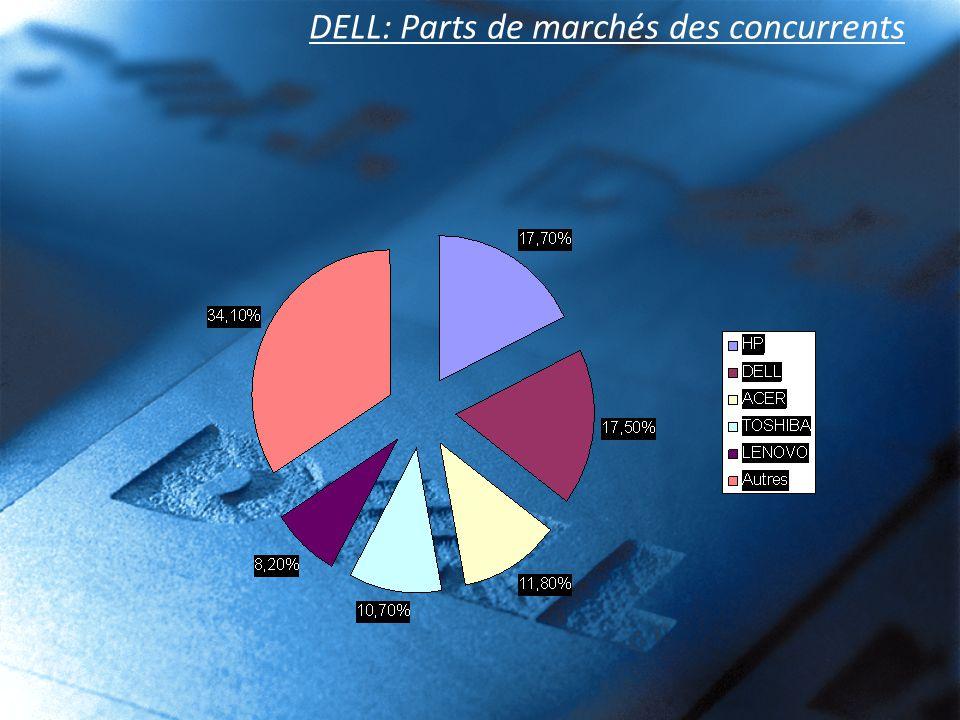 DELL: Parts de marchés des concurrents