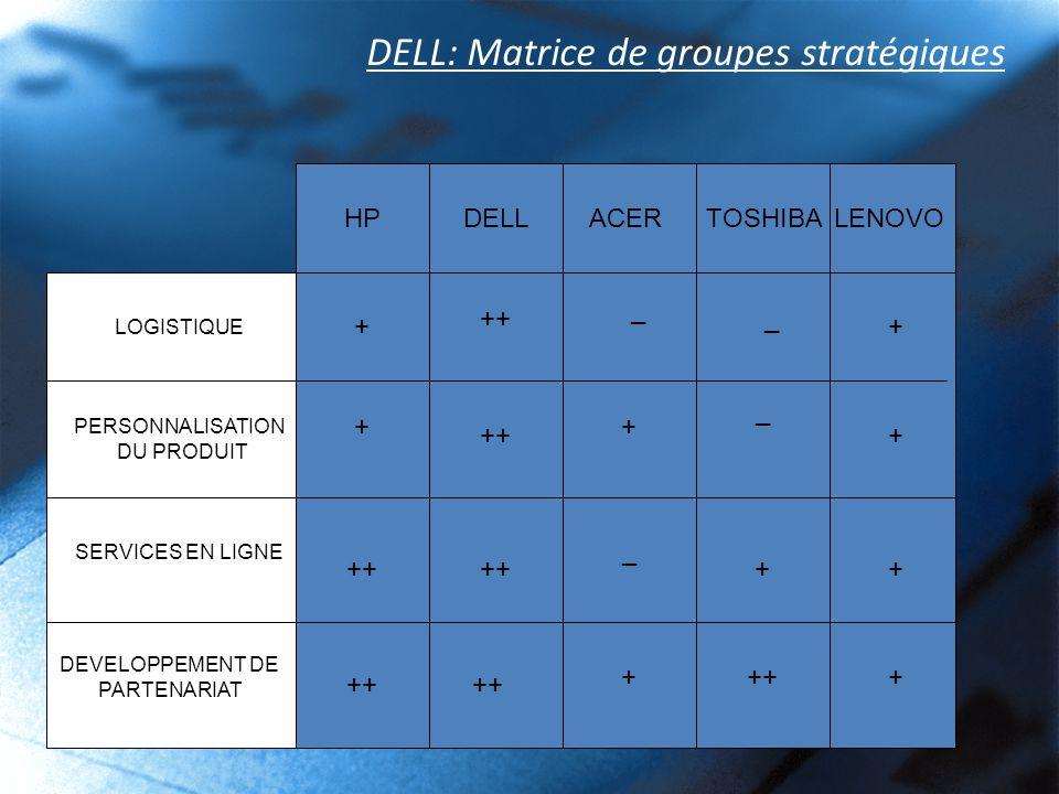 DELL: Matrice de groupes stratégiques LENOVOHPDELLACERTOSHIBA LOGISTIQUE PERSONNALISATION DU PRODUIT SERVICES EN LIGNE DEVELOPPEMENT DE PARTENARIAT + ++ _ _ + + + _ + _ ++ + +