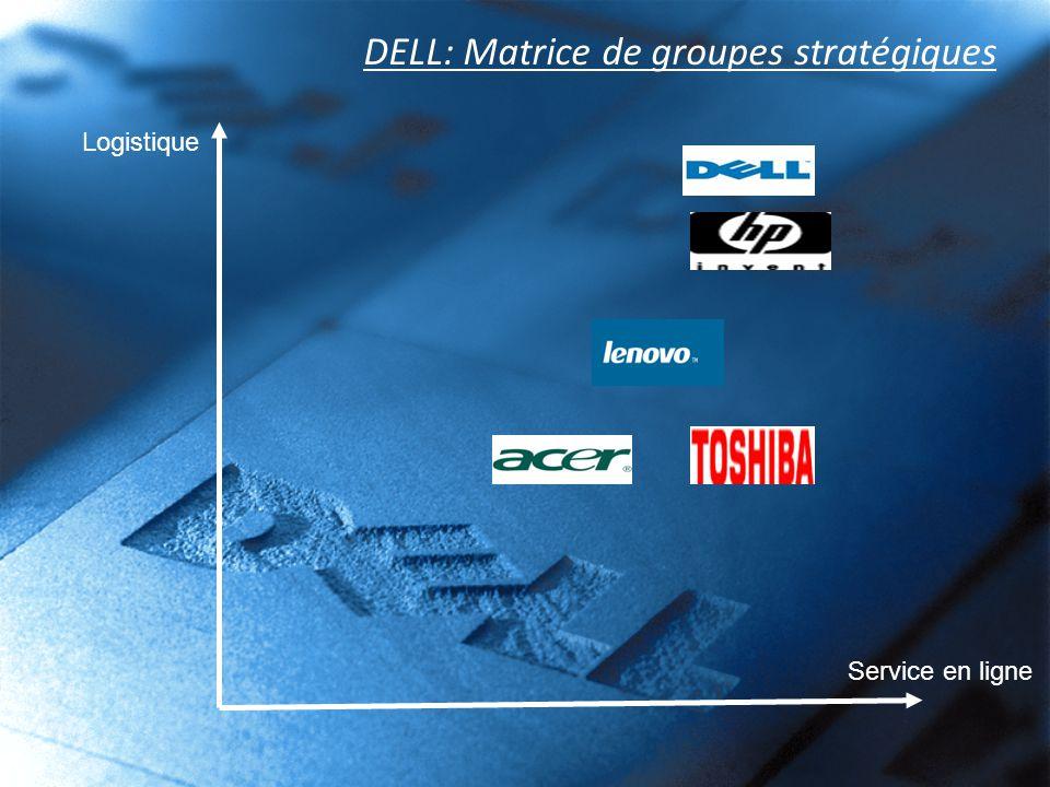 DELL: Matrice de groupes stratégiques Logistique Service en ligne