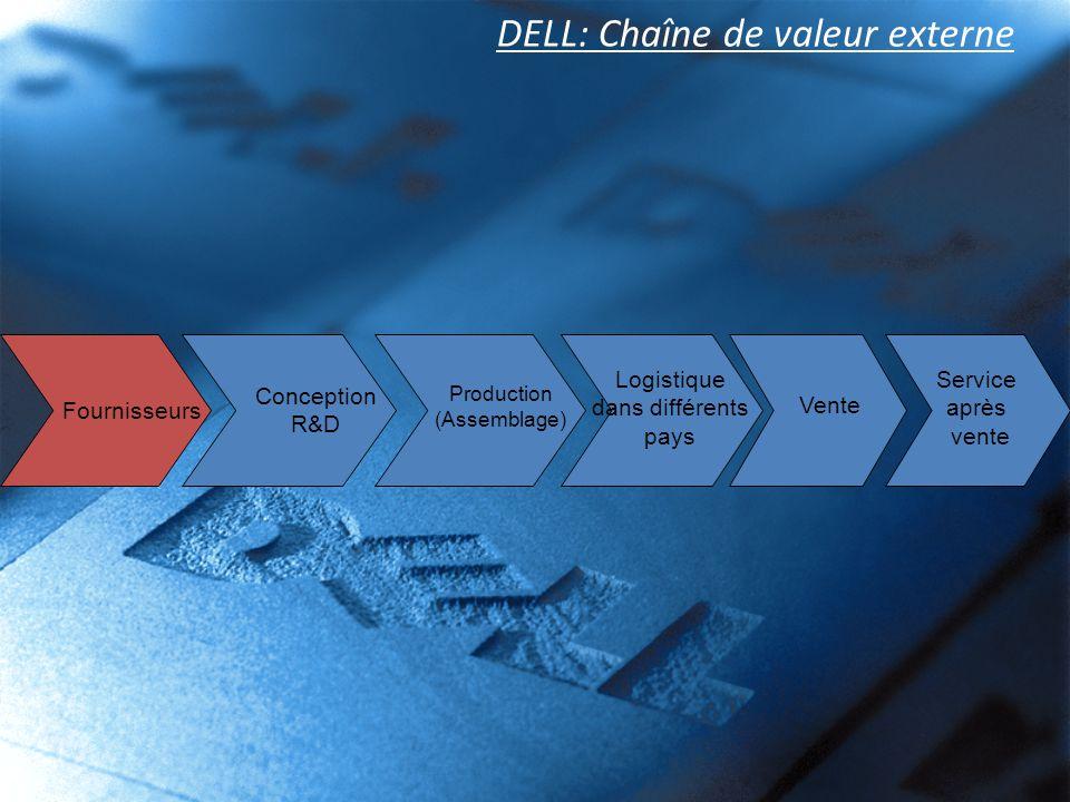 DELL: Chaîne de valeur externe Conception R&D Production (Assemblage) Logistique dans différents pays Vente Service après vente Fournisseurs
