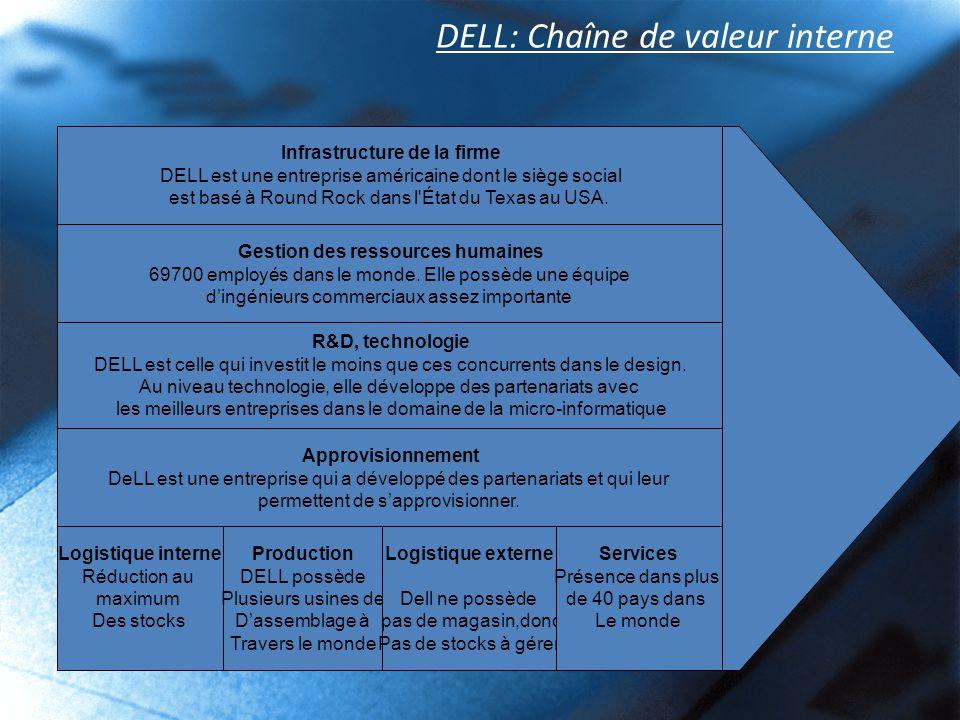 DELL: Chaîne de valeur interne Infrastructure de la firme DELL est une entreprise américaine dont le siège social est basé à Round Rock dans l'État du