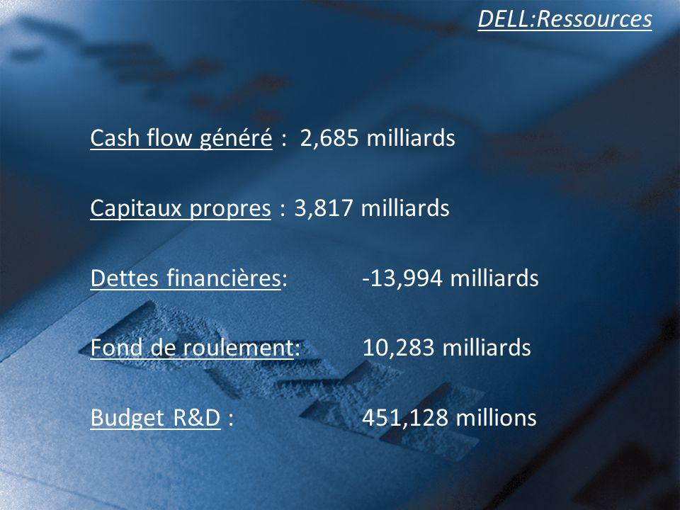 DELL:Ressources Cash flow généré : 2,685 milliards Capitaux propres : 3,817 milliards Dettes financières: -13,994 milliards Fond de roulement: 10,283 milliards Budget R&D : 451,128 millions