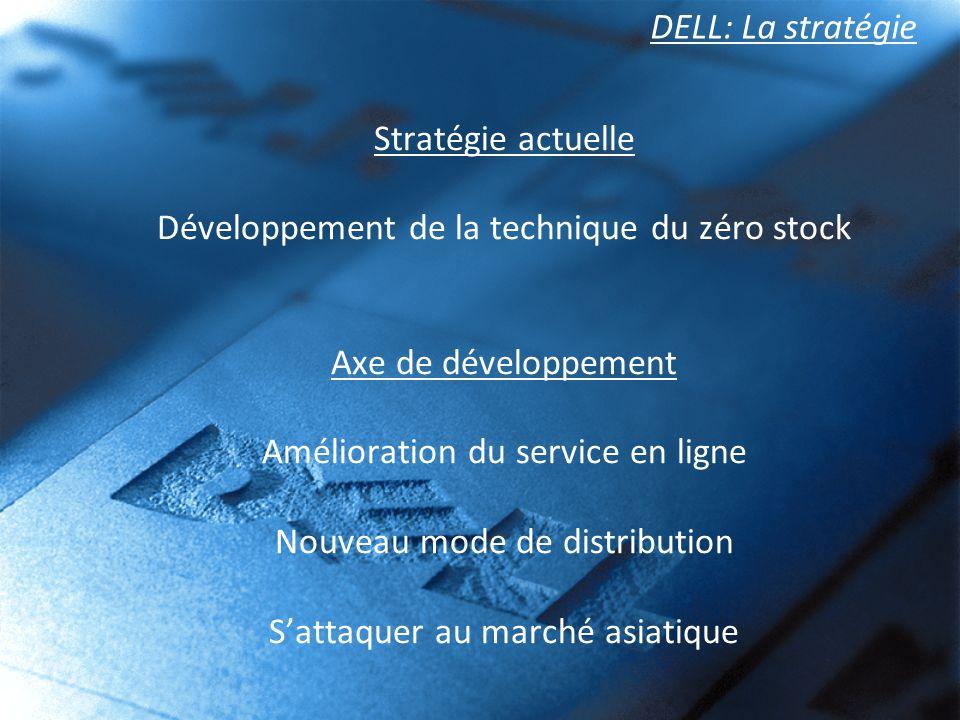 DELL: La stratégie Stratégie actuelle Développement de la technique du zéro stock Axe de développement Amélioration du service en ligne Nouveau mode d