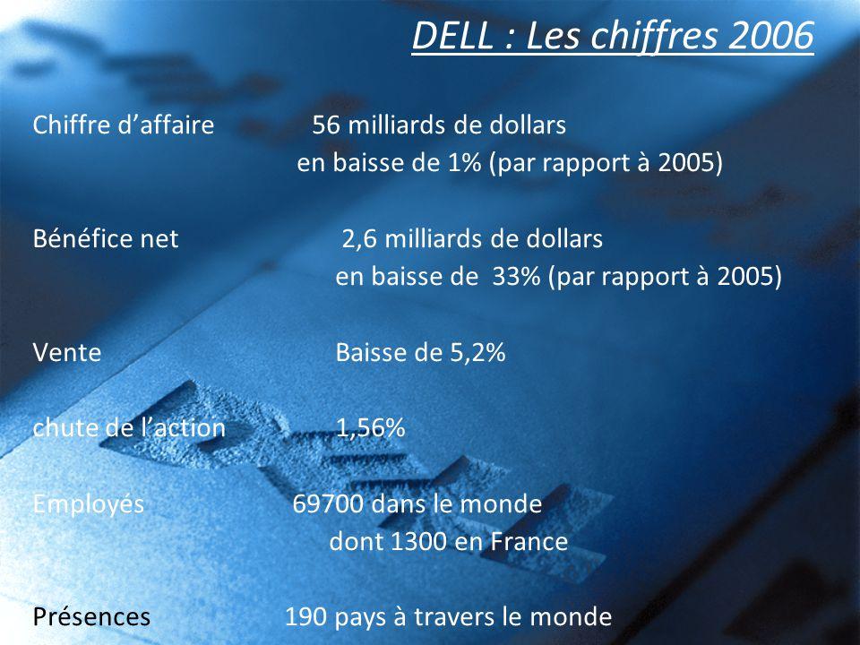 DELL : Les chiffres 2006 Chiffre daffaire 56 milliards de dollars en baisse de 1% (par rapport à 2005) Bénéfice net 2,6 milliards de dollars en baisse de 33% (par rapport à 2005) Vente Baisse de 5,2% chute de laction 1,56% Employés 69700 dans le monde dont 1300 en France Présences 190 pays à travers le monde