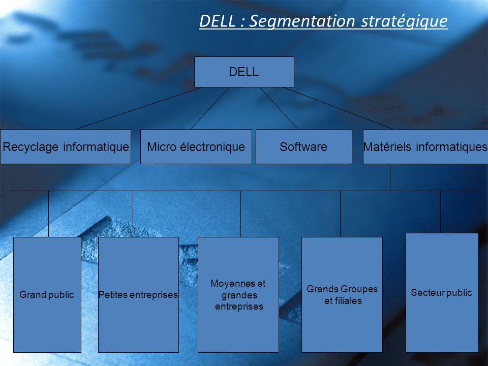 DELL : Segmentation stratégique DELL Grand public Matériels informatiques Petites entreprises Moyennes et grandes entreprises Grands Groupes et filial