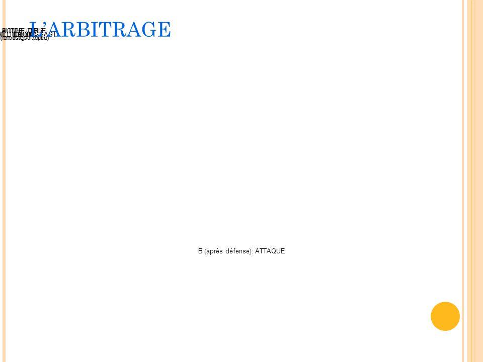 B (après défense): ATTAQUE TOUCHE1 POINT0 POINT NE TOUCHE PASSUITE DE L'ASSAUT BONNE CIBLE (retour ligne départ) AUTRE CIBLE (on reste sur place) LARB