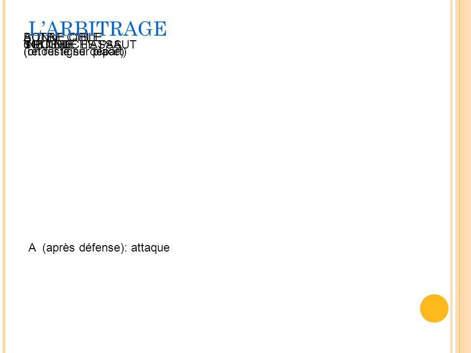 A (après défense): attaque TOUCHE1 POINT0 POINT NE TOUCHE PASSUITE DE L'ASSAUT BONNE CIBLE (retour ligne départ) AUTRE CIBLE (on reste sur place) LARB