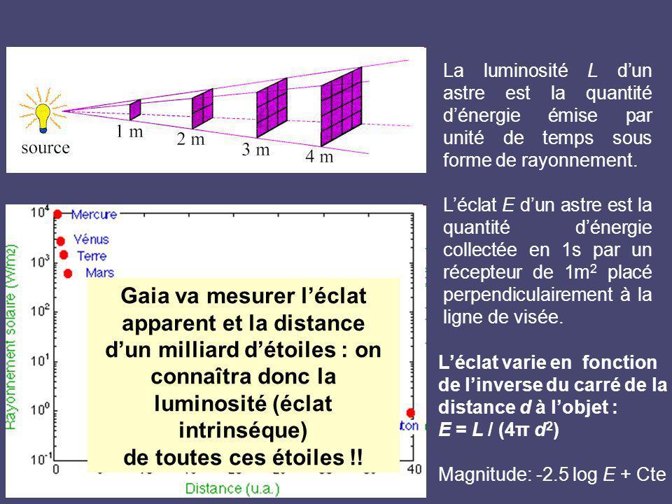 La luminosité L dun astre est la quantité dénergie émise par unité de temps sous forme de rayonnement. Léclat E dun astre est la quantité dénergie col