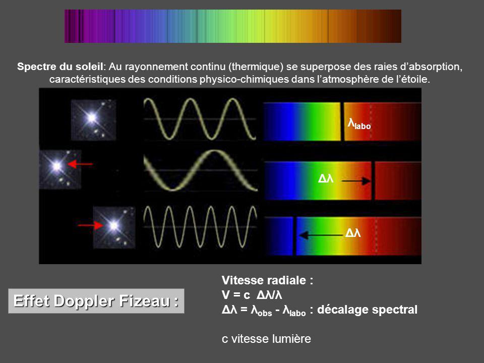 Spectre du soleil: Au rayonnement continu (thermique) se superpose des raies dabsorption, caractéristiques des conditions physico-chimiques dans latmosphère de létoile.