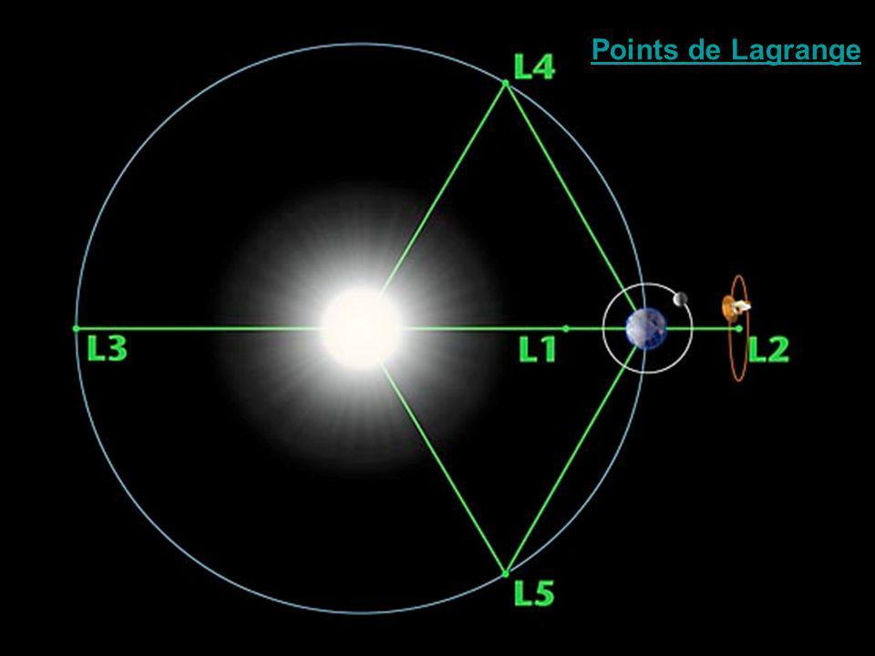 Points de Lagrange