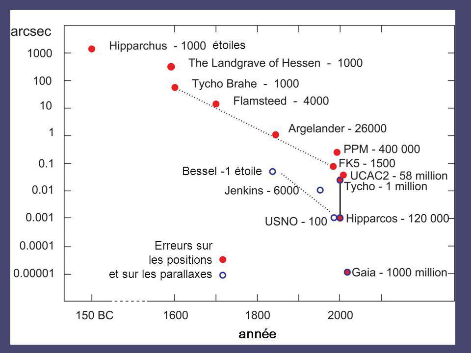 Erreurs sur les positions et sur les parallaxes étoiles Bessel -1 étoile année