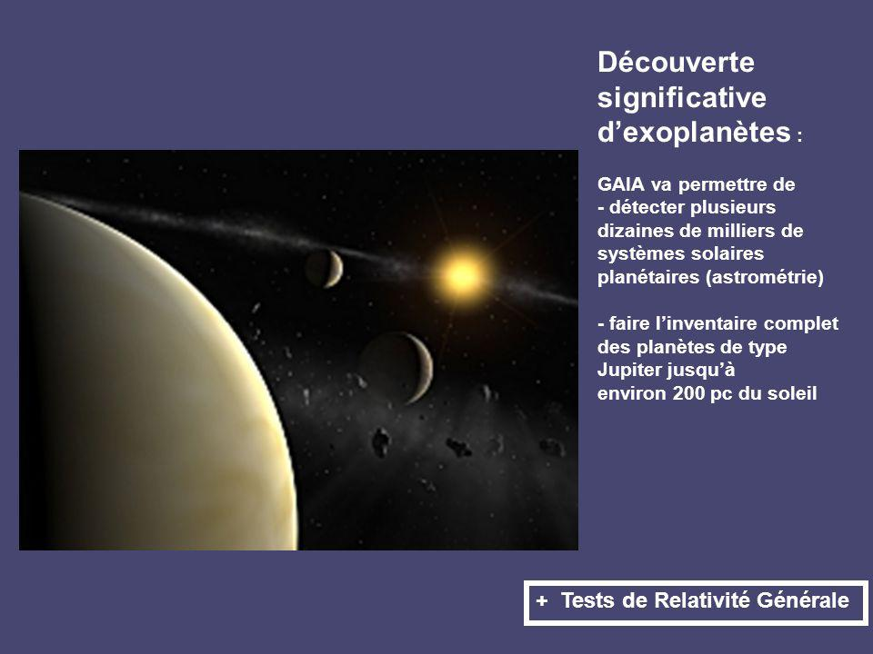 Découverte significative dexoplanètes : GAIA va permettre de - détecter plusieurs dizaines de milliers de systèmes solaires planétaires (astrométrie) - faire linventaire complet des planètes de type Jupiter jusquà environ 200 pc du soleil + Tests de Relativité Générale