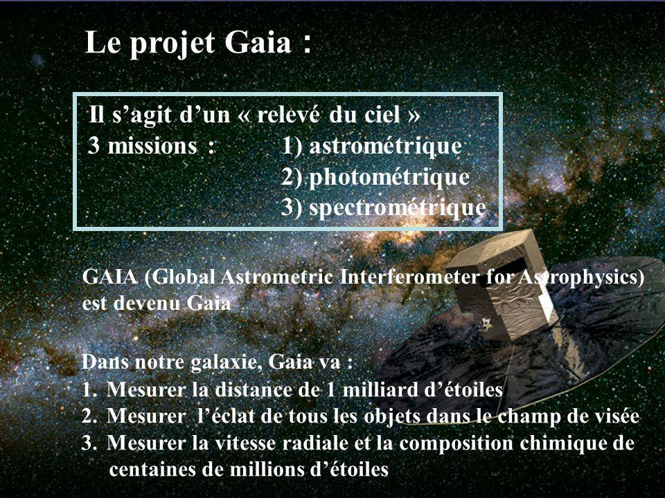 Le projet Gaia : Il sagit dun « relevé du ciel » 3 missions : 1) astrométrique 2) photométrique 3) spectrométrique 1.Mesurer la distance de 1 milliard détoiles 2.Mesurer léclat de tous les objets dans le champ de visée 3.Mesurer la vitesse radiale et la composition chimique de centaines de millions détoiles Dans notre galaxie, Gaia va : GAIA (Global Astrometric Interferometer for Astrophysics) est devenu Gaia