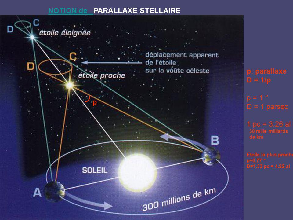 NOTION de NOTION de PARALLAXE STELLAIRE p p: parallaxe D = 1/p p = 1 D = 1 parsec 1 pc = 3.26 al 30 mille milliards de km Etoile la plus proche p=0.77 D=1.33 pc = 4.22 al