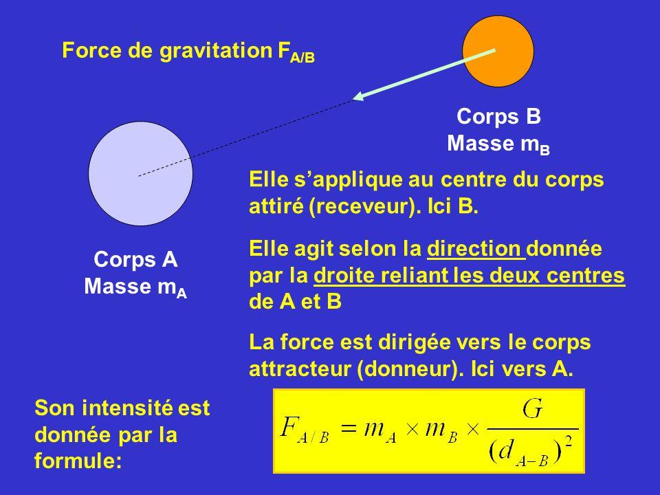 Corps A Masse m A Corps B Masse m B Elle agit selon la direction donnée par la droite reliant les deux centres de A et B La force est dirigée vers le